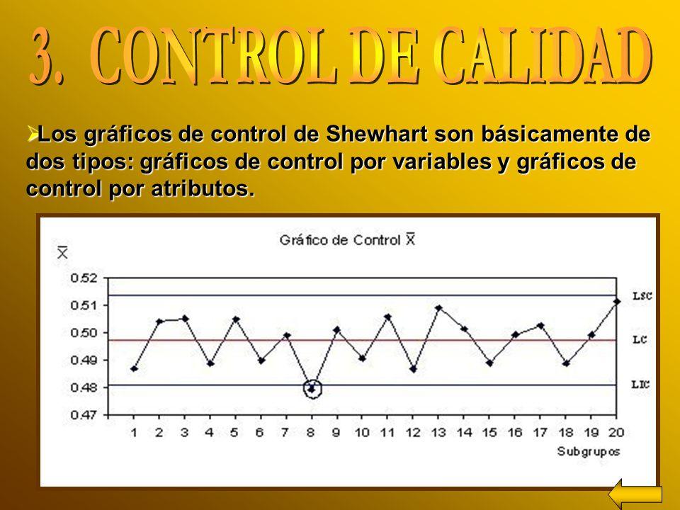 Los gráficos de control de Shewhart son básicamente de dos tipos: gráficos de control por variables y gráficos de control por atributos.