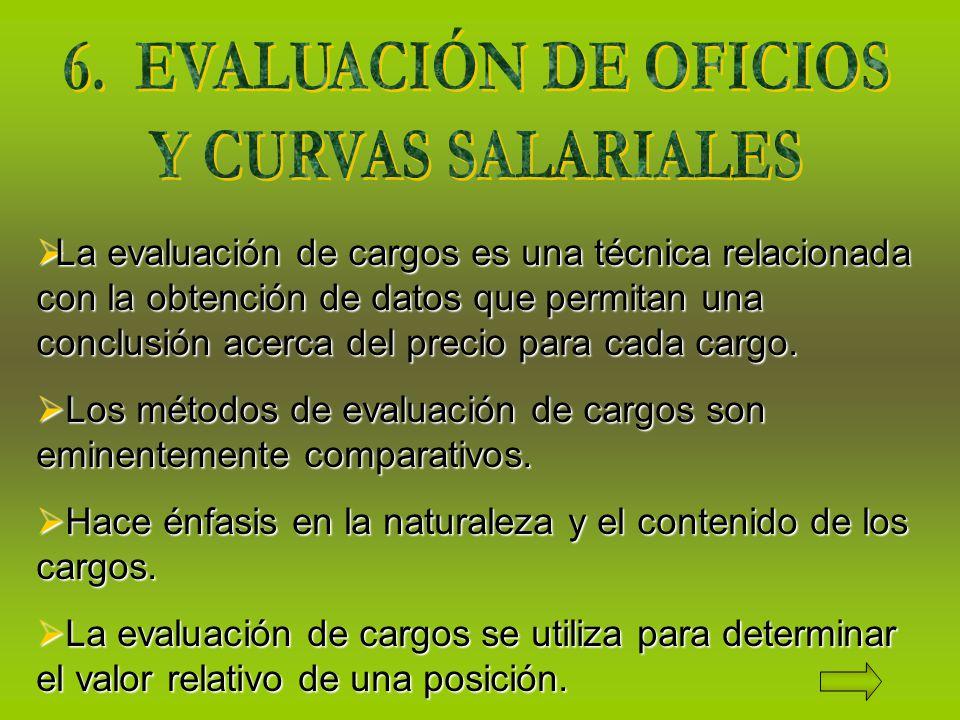 La evaluación de cargos es una técnica relacionada con la obtención de datos que permitan una conclusión acerca del precio para cada cargo.