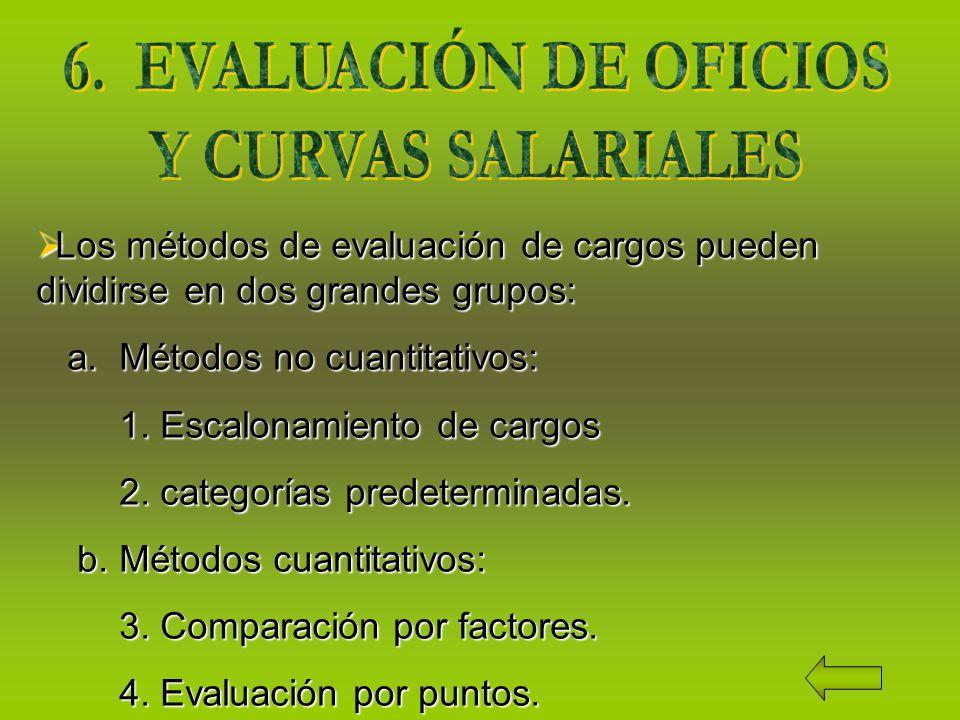 Los métodos de evaluación de cargos pueden dividirse en dos grandes grupos: Los métodos de evaluación de cargos pueden dividirse en dos grandes grupos: a.