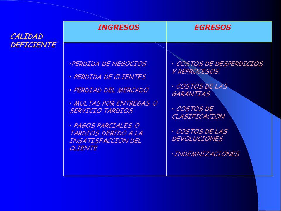 CALIDAD DEFICIENTE INGRESOS EGRESOS PERDIDA DE NEGOCIOS PERDIDA DE CLIENTES PERDIAD DEL MERCADO MULTAS POR ENTREGAS O SERVICIO TARDIOS PAGOS PARCIALES