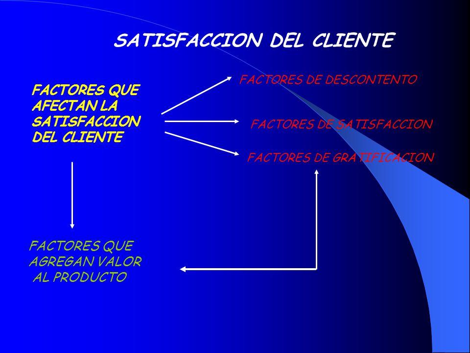 SATISFACCION DEL CLIENTE FACTORES QUE AFECTAN LA SATISFACCION DEL CLIENTE FACTORES DE DESCONTENTO FACTORES DE SATISFACCION FACTORES DE GRATIFICACION F