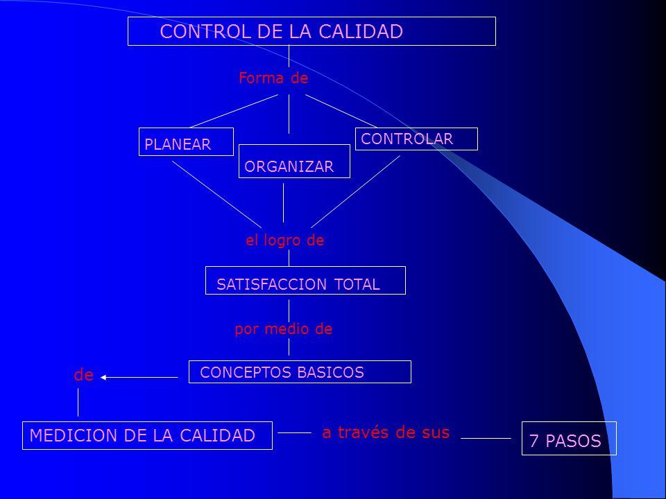 CONTROL DE LA CALIDAD Forma de PLANEAR ORGANIZAR CONTROLAR el logro de SATISFACCION TOTAL por medio de CONCEPTOS BASICOS de MEDICION DE LA CALIDAD a t