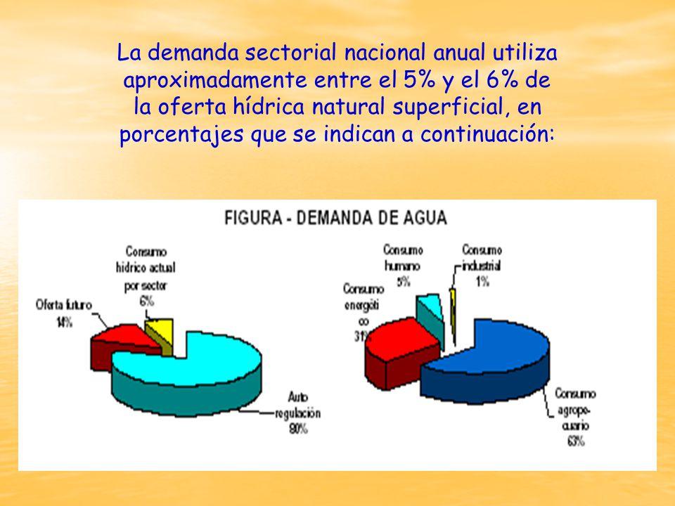 La demanda sectorial nacional anual utiliza aproximadamente entre el 5% y el 6% de la oferta hídrica natural superficial, en porcentajes que se indican a continuación: