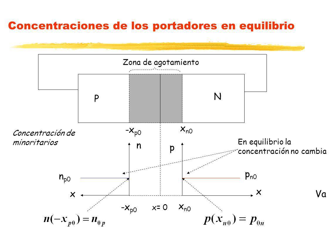 Concentraciones de los portadores en equilibrio P N x n0 -x p0 x= 0 Va x p p n0 n x n p0 En equilibrio la concentración no cambia Concentración de min