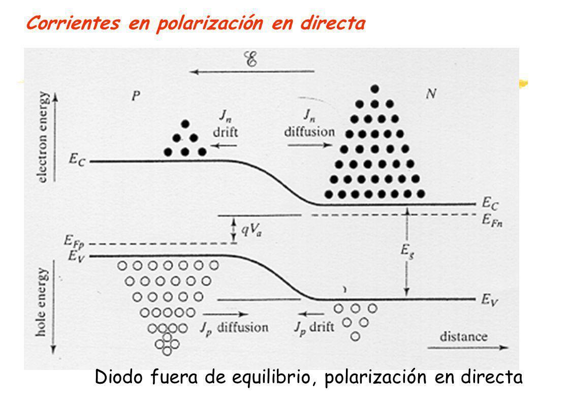 Corrientes en polarización en directa Diodo fuera de equilibrio, polarización en directa