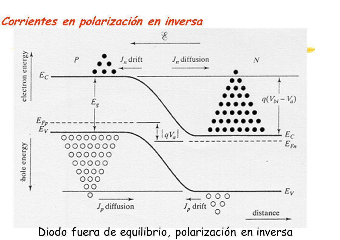 Corrientes en polarización en inversa Diodo fuera de equilibrio, polarización en inversa