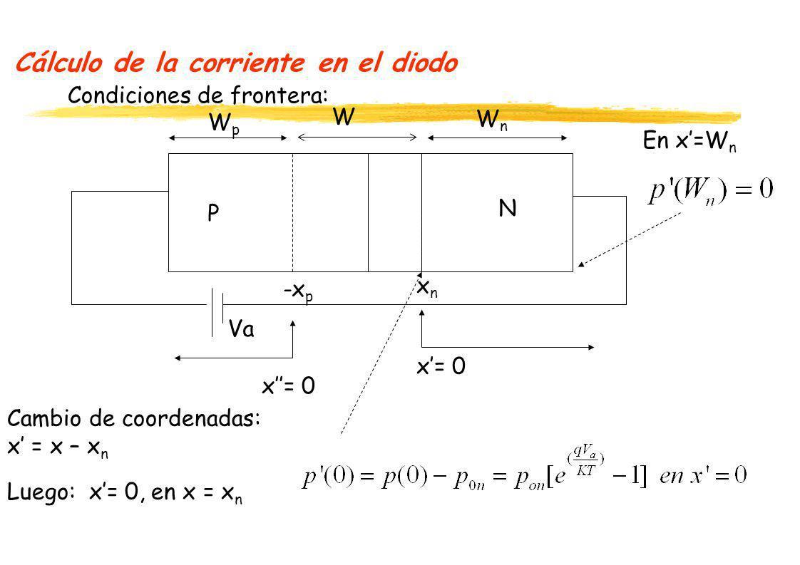 Cálculo de la corriente en el diodo W P N Condiciones de frontera: xnxn -x p WnWn x= 0 Cambio de coordenadas: x = x – x n Luego: x= 0, en x = x n Va E