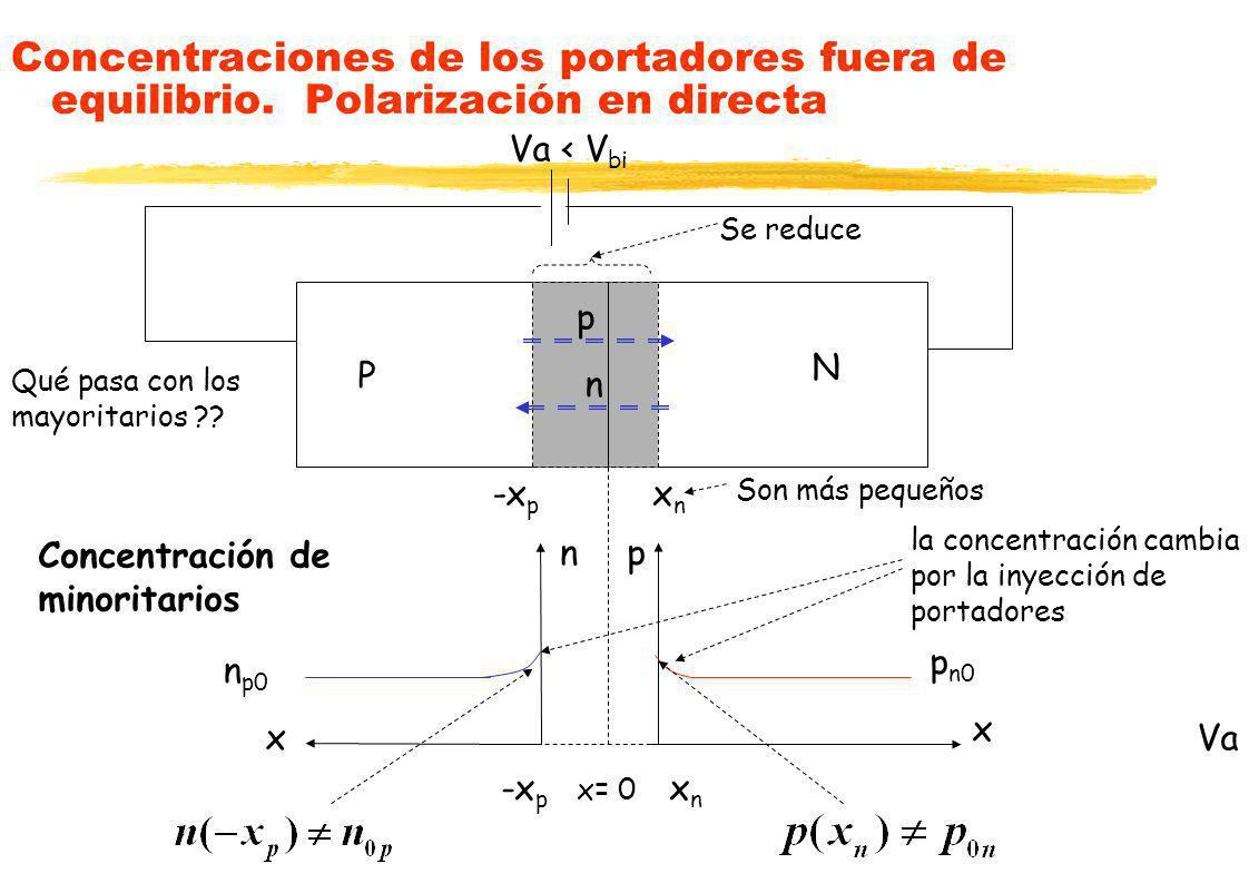 Concentraciones de los portadores fuera de equilibrio. Polarización en directa P N xnxn -x p x= 0 Va x p p n0 n x n p0 la concentración cambia por la