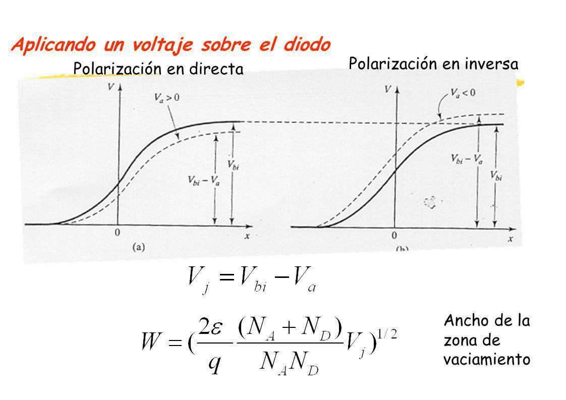 Aplicando un voltaje sobre el diodo Ancho de la zona de vaciamiento Polarización en directa Polarización en inversa