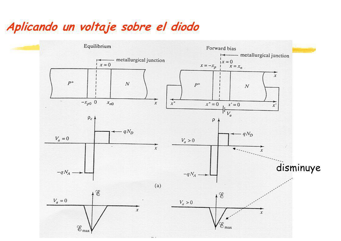 Aplicando un voltaje sobre el diodo disminuye