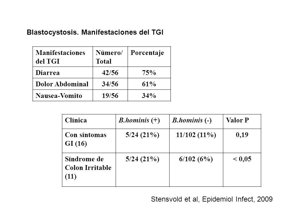 Blastocystosis. Manifestaciones del TGI ClínicaB.hominis (+)B.hominis (-)Valor P Con síntomas GI (16) 5/24 (21%)11/102 (11%)0,19 Síndrome de Colon Irr