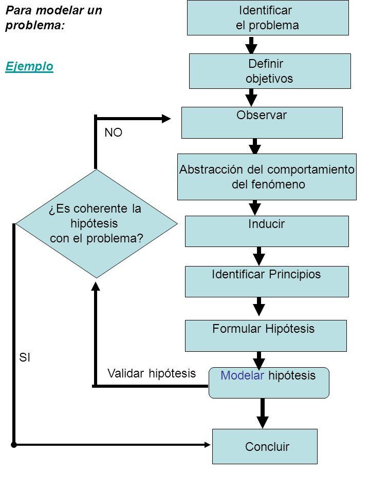 Inducir Formular Hipótesis Modelar hipótesis Concluir Validar hipótesis ¿Es coherente la hipótesis con el problema.