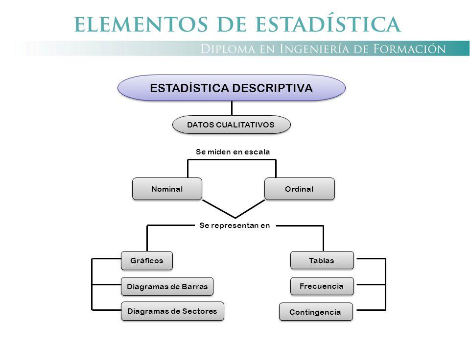 ESTADÍSTICA DESCRIPTIVA DATOS CUALITATIVOS Nominal Gráficos Diagramas de Barras Diagramas de Sectores Ordinal Contingencia Tablas Frecuencia Se miden
