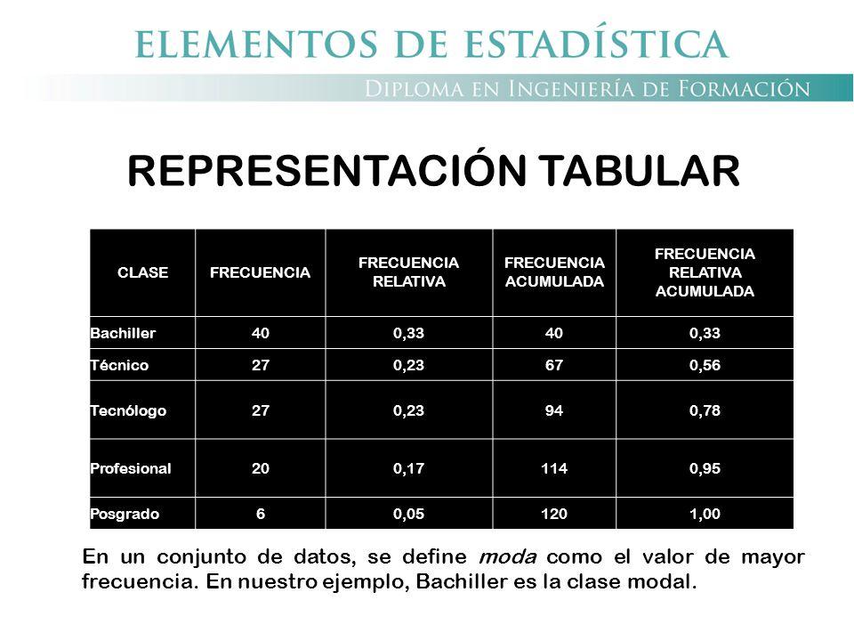 REPRESENTACIÓN TABULAR CLASEFRECUENCIA FRECUENCIA RELATIVA FRECUENCIA ACUMULADA FRECUENCIA RELATIVA ACUMULADA Bachiller400,33400,33 Técnico270,23670,5
