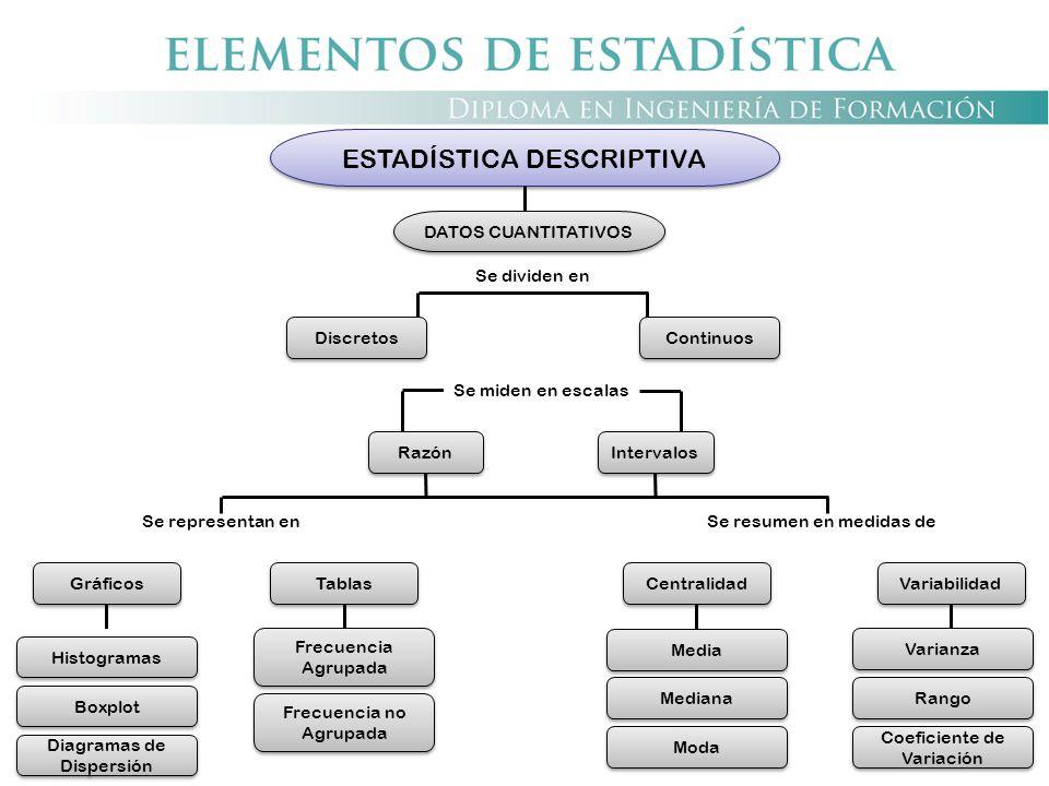Discretos Continuos Se dividen en Se miden en escalas Intervalos Razón Se representan enSe resumen en medidas de ESTADÍSTICA DESCRIPTIVA Moda Mediana