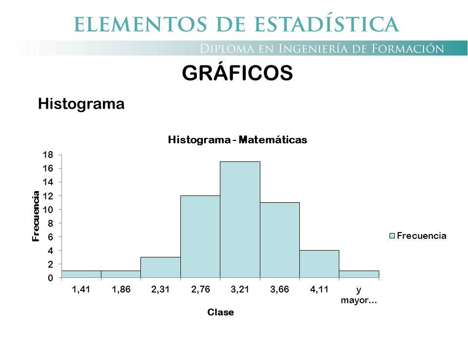 GRÁFICOS Histograma