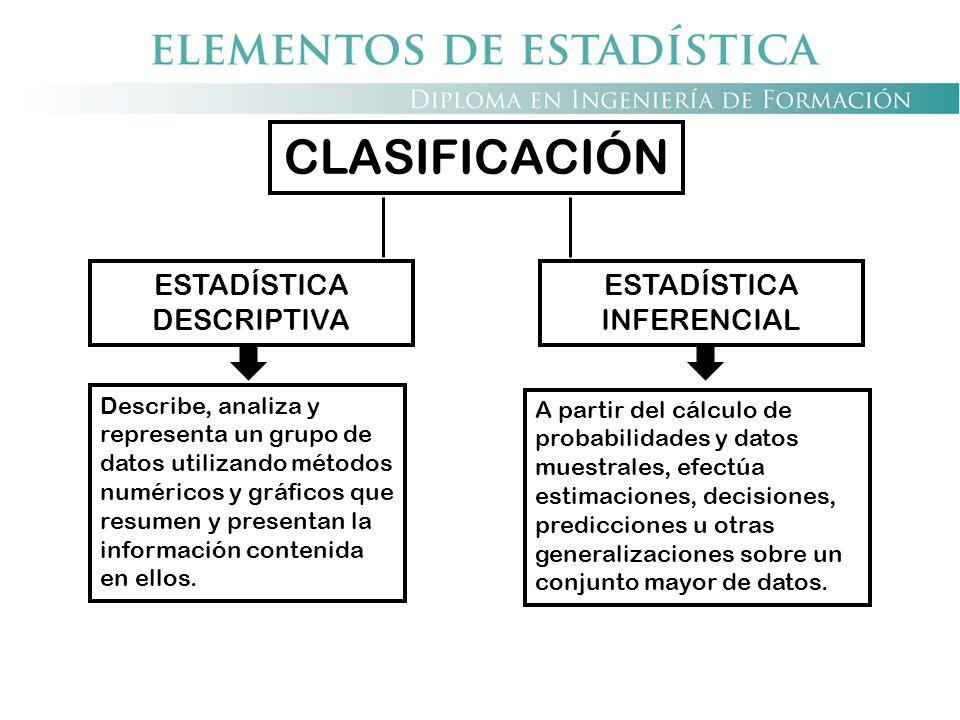 CLASIFICACIÓN ESTADÍSTICA INFERENCIAL ESTADÍSTICA DESCRIPTIVA A partir del cálculo de probabilidades y datos muestrales, efectúa estimaciones, decisio