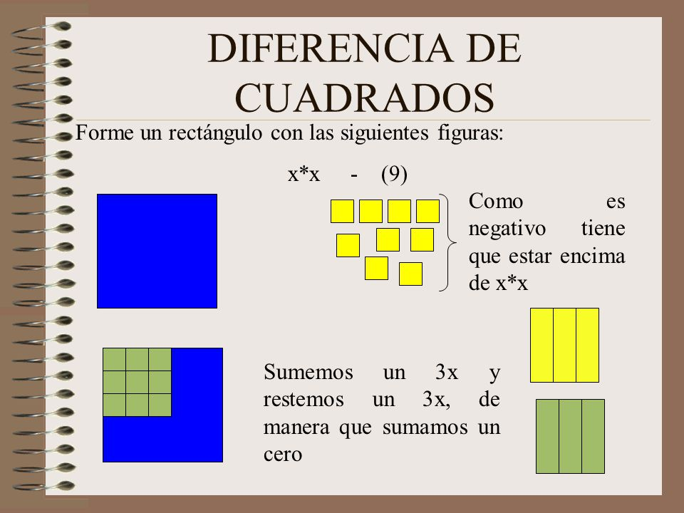DIFERENCIA DE CUADRADOS Forme un rectángulo con las siguientes figuras: x*x - (9) Luego X^2 - 3^2 Es igual a (x + 3)(x - 3) X+3X+3 X - 3