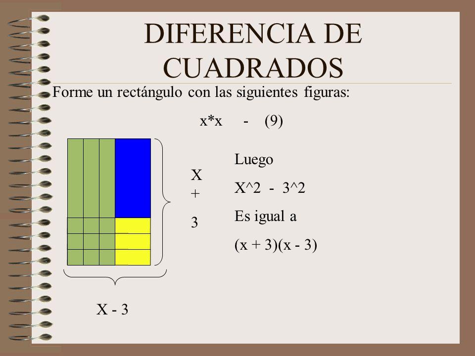 TRINOMIOS de la forma x 2 +bx+c Forme un rectángulo con las siguientes figuras: x*x 5x 6 u Observe como se distribuyo 5x en 3x y 2x Observe como se forma un rectángulo con las unidades de 3x2 Base = x + 3 Altura = x + 2 x + 3 x+2x+2