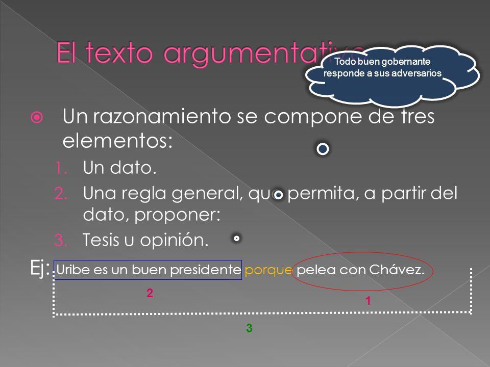 Un razonamiento se compone de tres elementos: 1. Un dato. 2. Una regla general, que permita, a partir del dato, proponer: 3. Tesis u opinión. Ej: Urib
