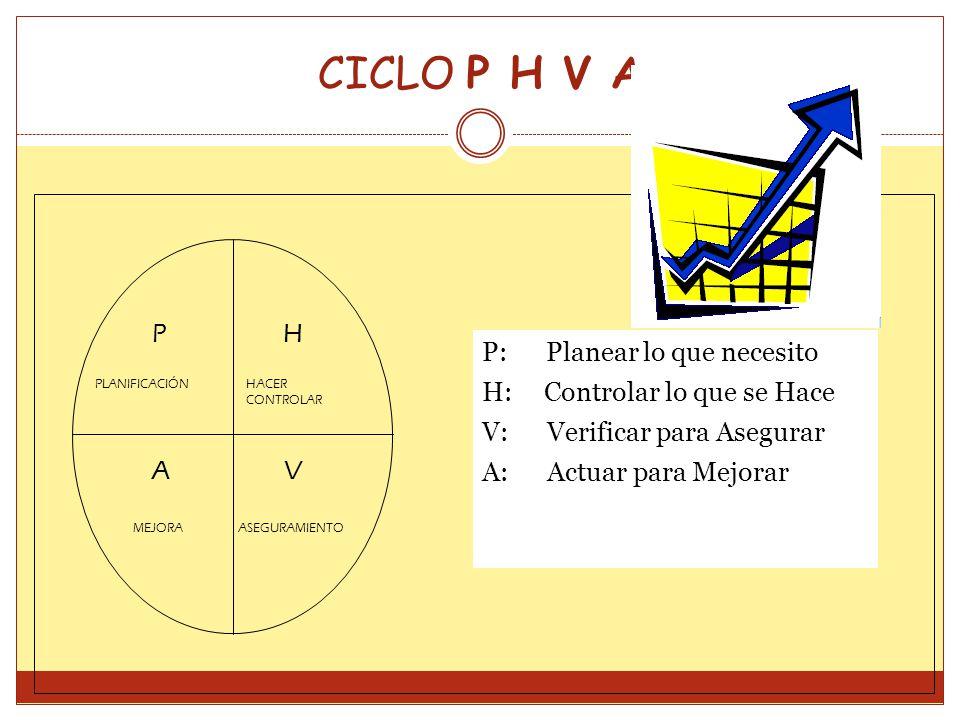 CICLO P H V A PH VA PLANIFICACIÓNHACER CONTROLAR MEJORAASEGURAMIENTO P: Planear lo que necesito H: Controlar lo que se Hace V: Verificar para Asegurar A: Actuar para Mejorar
