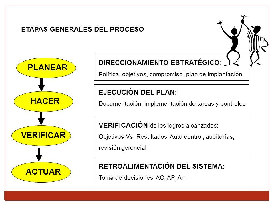 ETAPAS GENERALES DEL PROCESO RETROALIMENTACIÓN DEL SISTEMA: Toma de decisiones: AC, AP, Am ACTUAR DIRECCIONAMIENTO ESTRATÉGICO: Política, objetivos, compromiso, plan de implantación PLANEAR EJECUCIÓN DEL PLAN: Documentación, implementación de tareas y controles HACER VERIFICACIÓN de los logros alcanzados: Objetivos Vs Resultados: Auto control, auditorías, revisión gerencial VERIFICAR