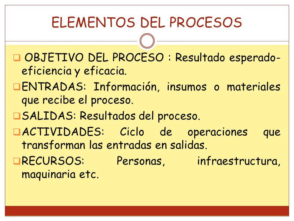 ELEMENTOS DEL PROCESOS OBJETIVO DEL PROCESO : Resultado esperado- eficiencia y eficacia. ENTRADAS: Información, insumos o materiales que recibe el pro