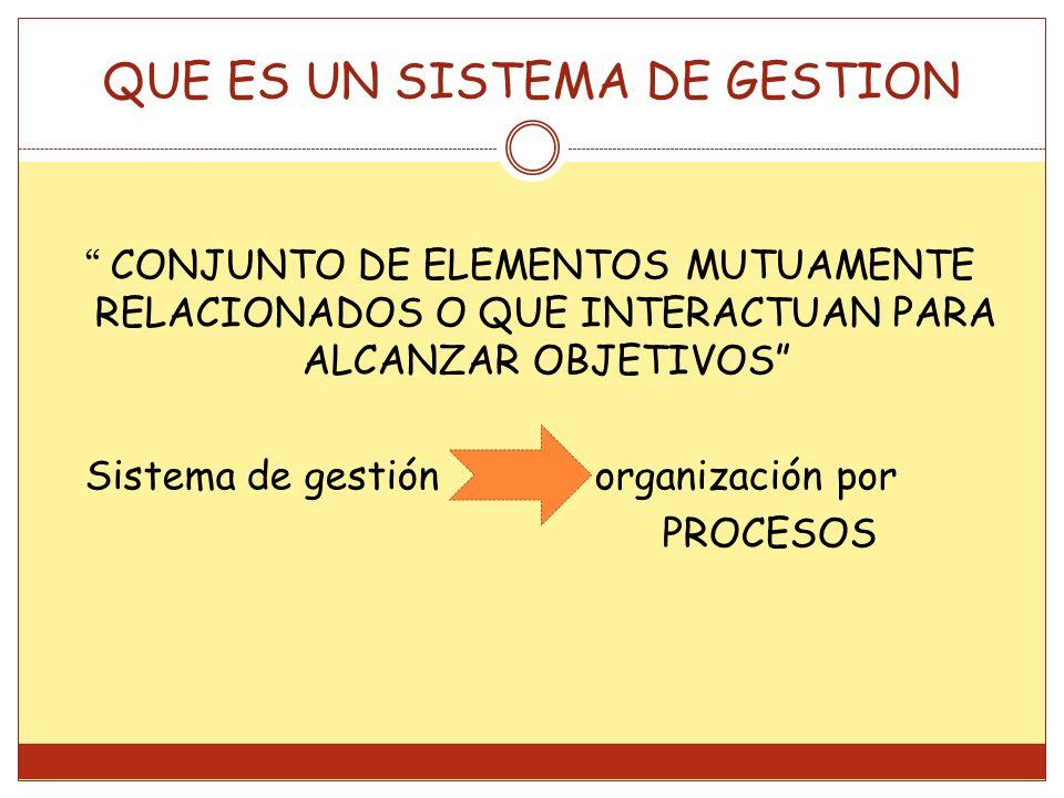 QUE ES UN SISTEMA DE GESTION CONJUNTO DE ELEMENTOS MUTUAMENTE RELACIONADOS O QUE INTERACTUAN PARA ALCANZAR OBJETIVOS Sistema de gestión organización por PROCESOS