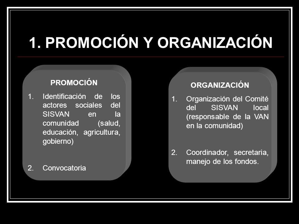 1. PROMOCIÓN Y ORGANIZACIÓN PROMOCIÓN 1.Identificación de los actores sociales del SISVAN en la comunidad (salud, educación, agricultura, gobierno) 2.