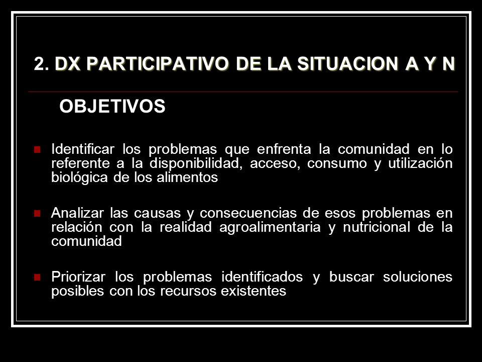 DX PARTICIPATIVO DE LA SITUACION A Y N 2. DX PARTICIPATIVO DE LA SITUACION A Y N OBJETIVOS Identificar los problemas que enfrenta la comunidad en lo r