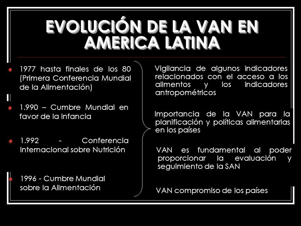 EVOLUCIÓN DE LA VAN EN AMERICA LATINA 1977 hasta finales de los 80 (Primera Conferencia Mundial de la Alimentación) Vigilancia de algunos indicadores
