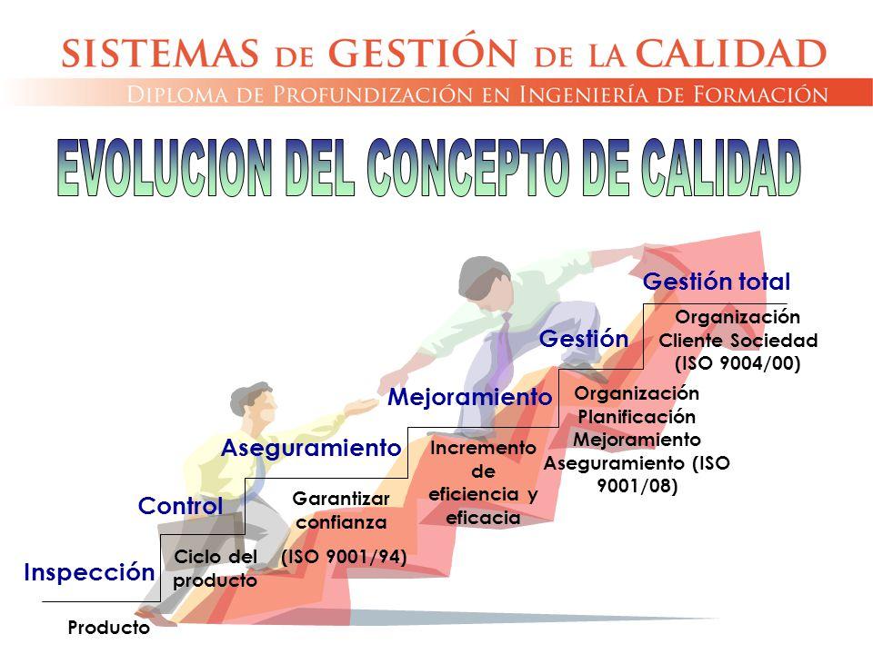Inspección Aseguramiento Gestión Control Mejoramiento Gestión total Producto Ciclo del producto Garantizar confianza (ISO 9001/94) Incremento de efici