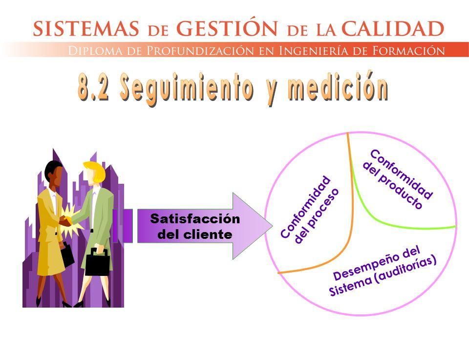 Conformidad del producto Conformidad del proceso Desempeño del Sistema (auditorías) Satisfacción del cliente