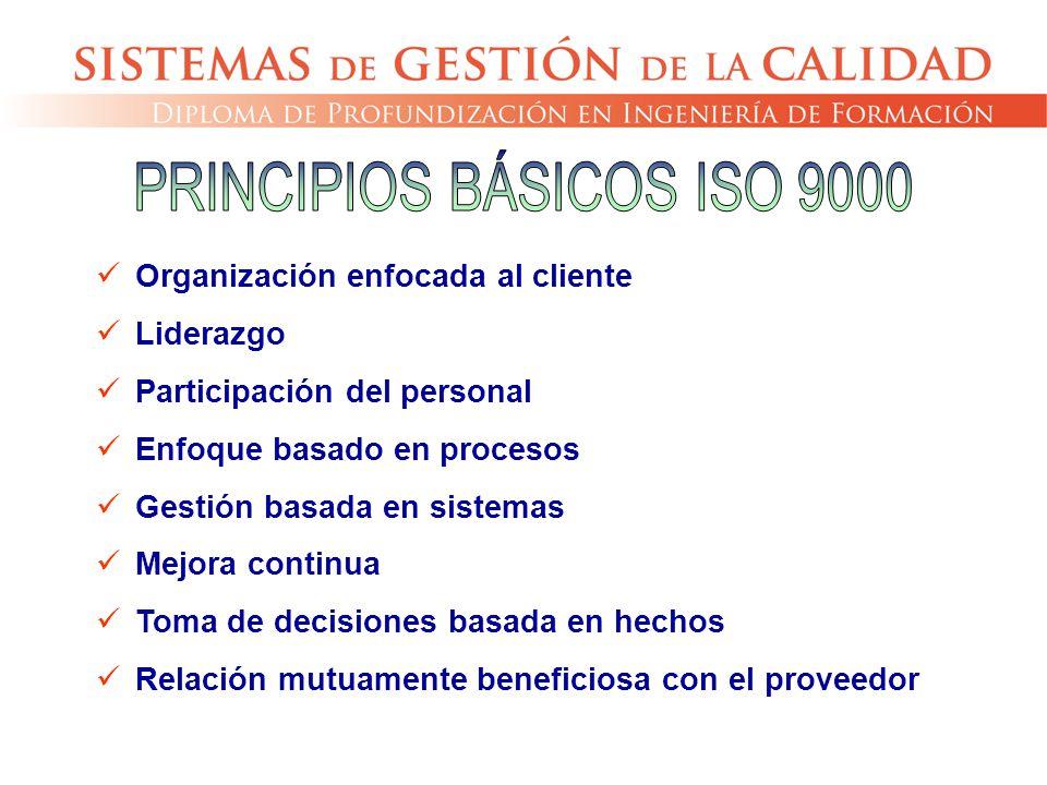 Organización enfocada al cliente Liderazgo Participación del personal Enfoque basado en procesos Gestión basada en sistemas Mejora continua Toma de de