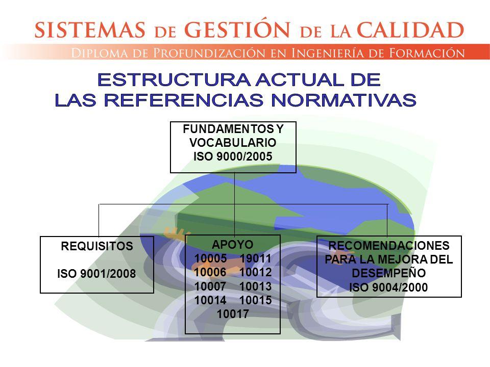 FUNDAMENTOS Y VOCABULARIO ISO 9000/2005 REQUISITOS ISO 9001/2008 RECOMENDACIONES PARA LA MEJORA DEL DESEMPEÑO ISO 9004/2000 APOYO 10005 19011 10006 10