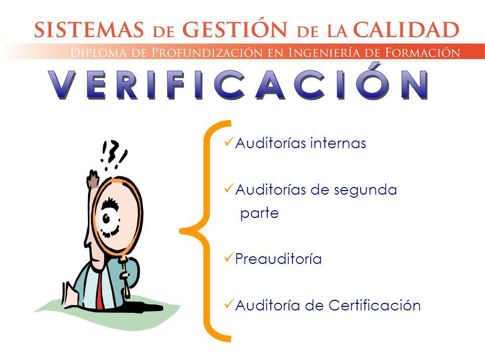 Auditorías internas Auditorías de segunda parte Preauditoría Auditoría de Certificación