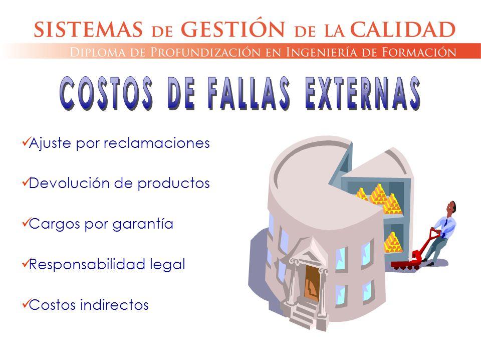 Ajuste por reclamaciones Devolución de productos Cargos por garantía Responsabilidad legal Costos indirectos