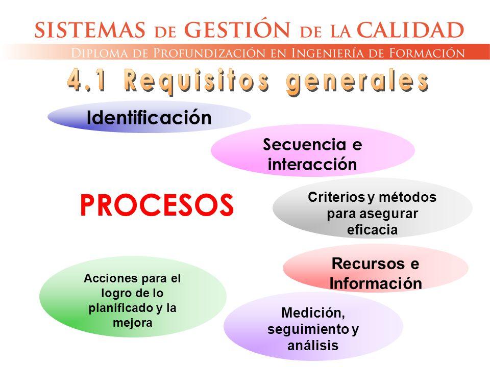 PROCESOS Identificación Secuencia e interacción Criterios y métodos para asegurar eficacia Recursos e Información Medición, seguimiento y análisis Acc