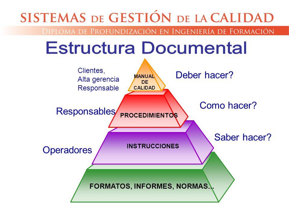 MANUAL DE CALIDAD PROCEDIMIENTOS INSTRUCCIONES FORMATOS, INFORMES, NORMAS... Clientes, Alta gerencia Responsable Responsables Operadores Deber hacer?