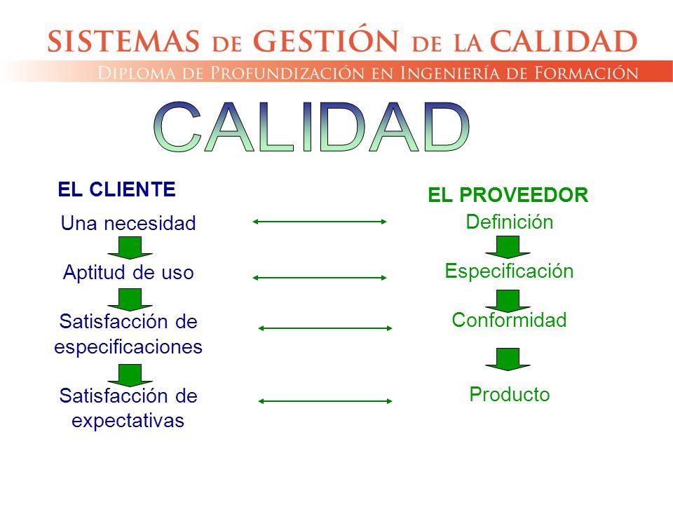 EL PROVEEDOR Definición Especificación Conformidad Producto EL CLIENTE Una necesidad Aptitud de uso Satisfacción de especificaciones Satisfacción de e