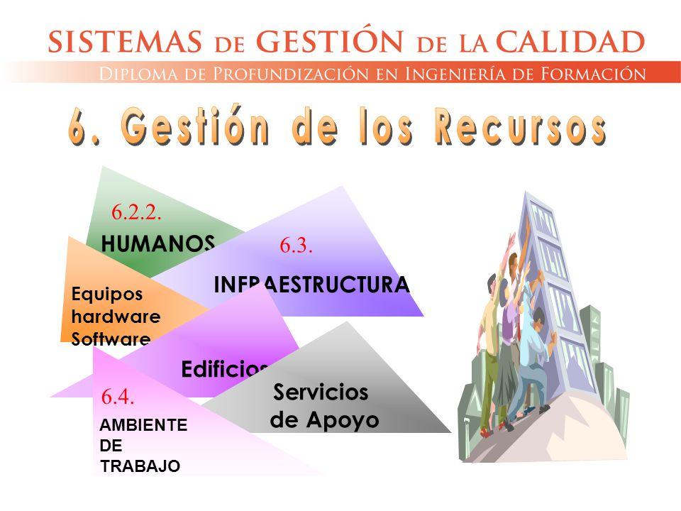 HUMANOS INFRAESTRUCTURA Equipos hardware Software Edificios Servicios de Apoyo AMBIENTE DE TRABAJO 6.2.2. 6.3. 6.4.