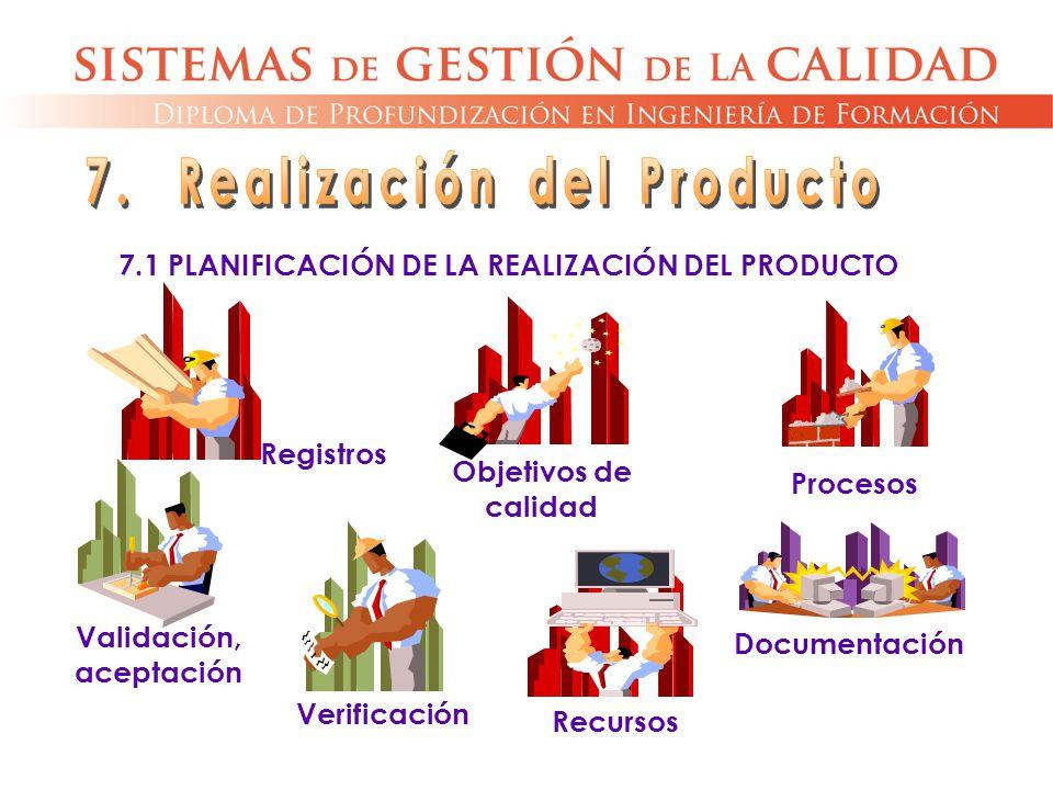 7.1 PLANIFICACIÓN DE LA REALIZACIÓN DEL PRODUCTO Registros Objetivos de calidad Procesos Documentación Recursos Verificación Validación, aceptación