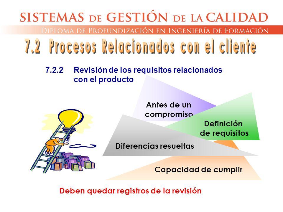Capacidad de cumplir Antes de un compromiso Definición de requisitos Diferencias resueltas 7.2.2Revisión de los requisitos relacionados con el product