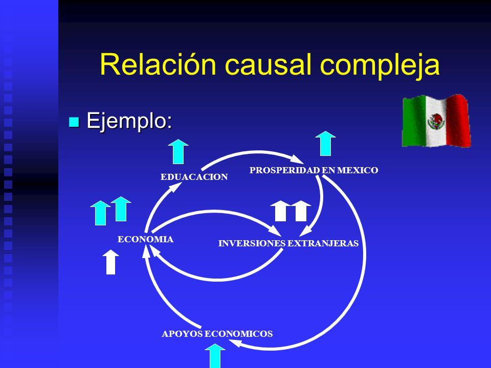 Relación causal compleja Relación en la que se involucran varios elementos del sistema, en donde puden existir relaciones simples y directas Relación