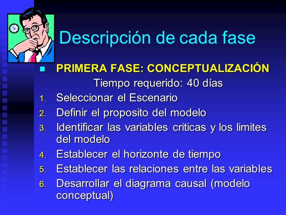 Fases de construcción de un modelo Conceptualización Formulación Evaluación Mundo real Modelo mental Modelo Formal