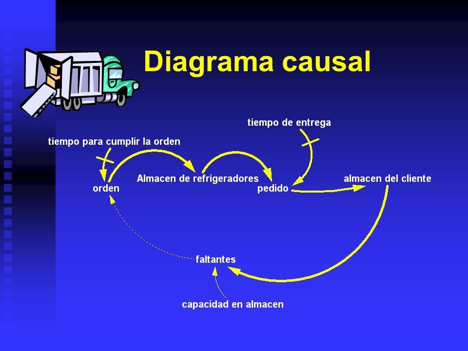 Conceptualización Sistema de surtido, en el que se muestran dos niveles cada uno representando al proveedor y cliente el sistema tiene un controlador