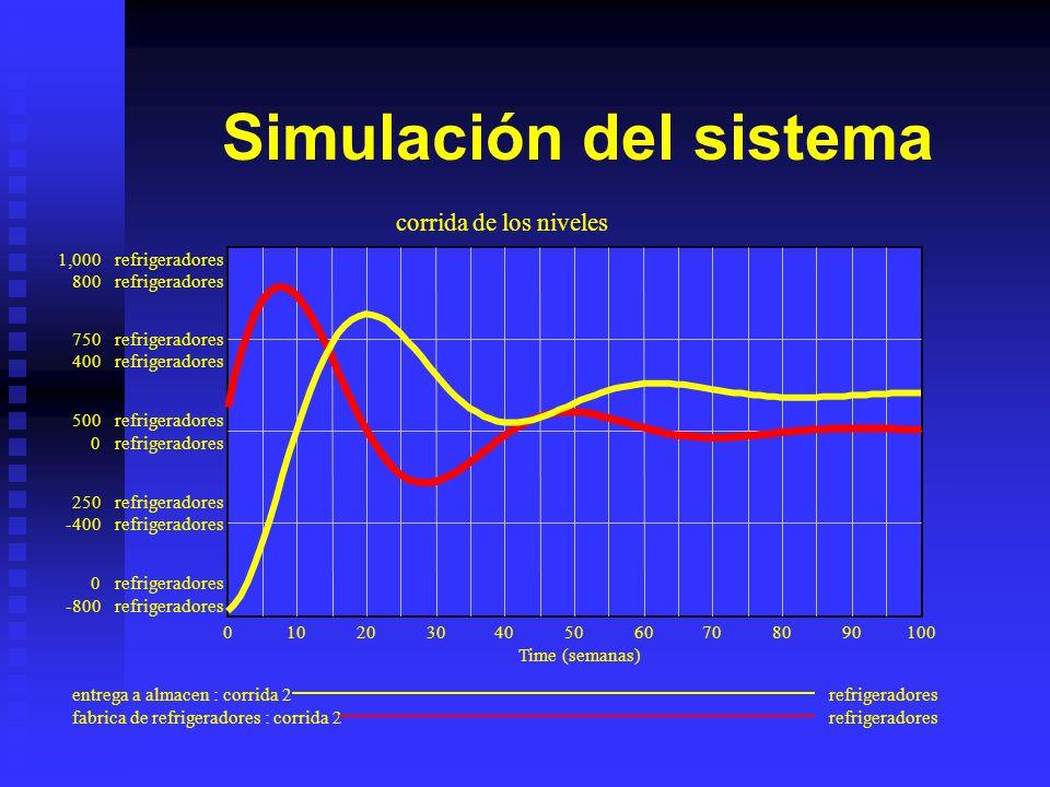 Ecuaciones del sistema (01)cantidad deseada en almacen= 600 Units: refrigeradores (02)entrega a almacen= INTEG (recepción,10) Units: refrigeradores (0