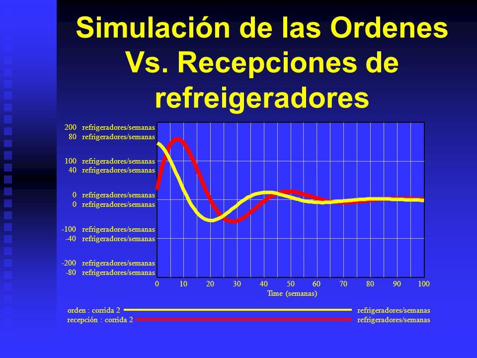 Simulación del sistema corrida de los niveles 1,000refrigeradores 800refrigeradores 750refrigeradores 400refrigeradores 500refrigeradores 0 250refrige