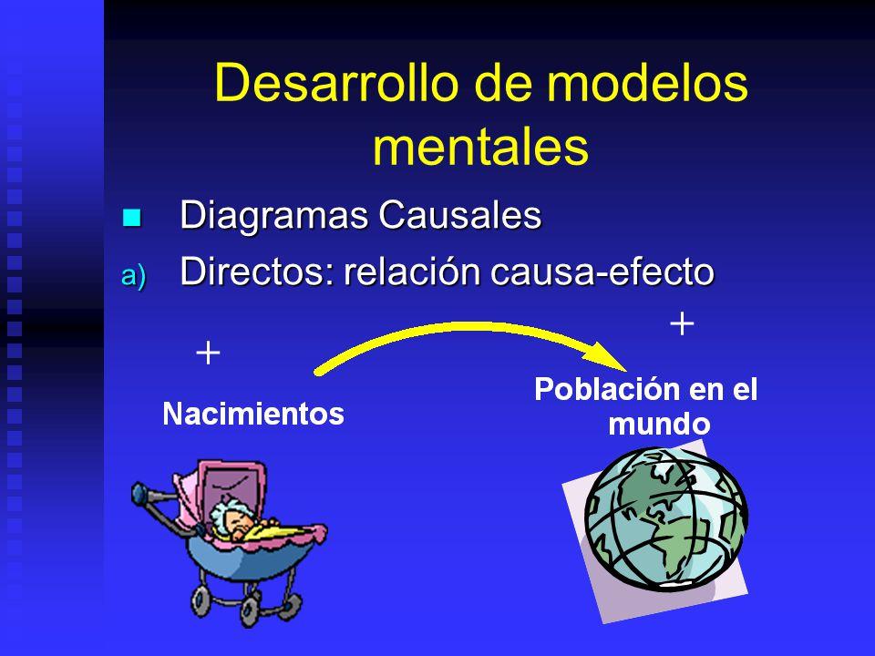 Modelo Formal Modelo matemático el cual incluye variables y constantes, es la traslación del modelo mental a su parte formal. Modelo matemático el cua