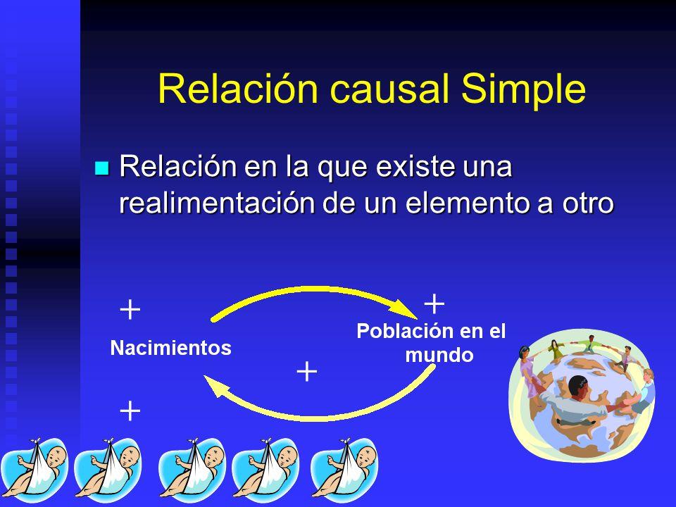 Desarrollo de modelos mentales Diagramas Causales Diagramas Causales Directos: relación causa-efecto Directos: relación causa-efecto + +